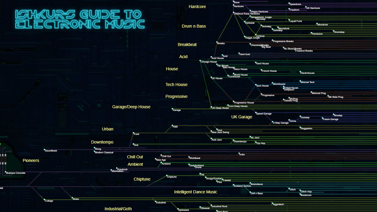 Ishkurs guide to electronic music